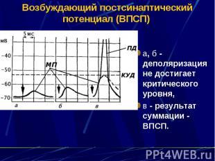 Возбуждающий постсинаптический потенциал (ВПСП) а, б - деполяризация не достигае