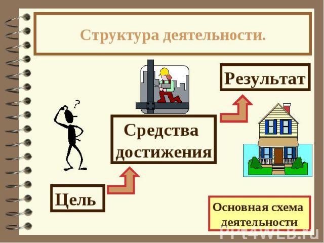 Структура деятельности.