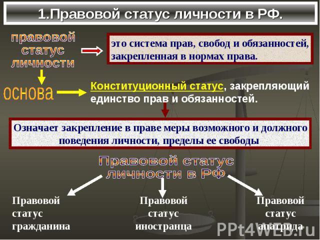 1.Правовой статус личности в РФ.