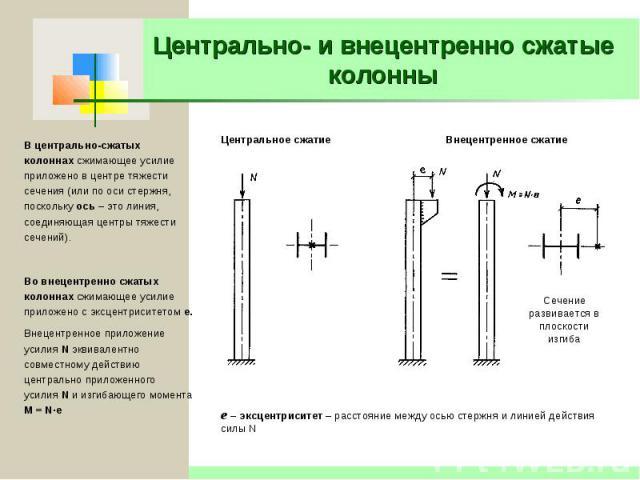 поправки центрально сжатые колонны из двутавров расчеты тех, кто ищет
