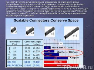 Версии PCI Express будут внедряться в зависимости от ставящихся перед интерфейсо
