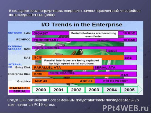 В последнее время определилась тенденция к замене параллельный интерфейсов на последовательные (serial) В последнее время определилась тенденция к замене параллельный интерфейсов на последовательные (serial)