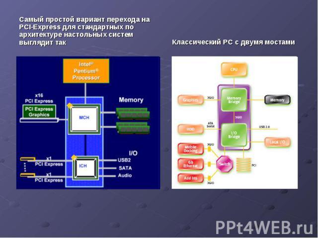 Самый простой вариант перехода на PCI-Express для стандартных по архитектуре настольных систем выглядит так Самый простой вариант перехода на PCI-Express для стандартных по архитектуре настольных систем выглядит так