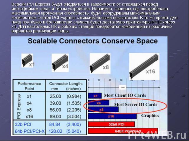 Версии PCI Express будут внедряться в зависимости от ставящихся перед интерфейсом задач и типом устройства. Например, серверы, где востребована максимальная пропускная способность, будут оборудованы максимальным количеством слотов PCI Express с макс…