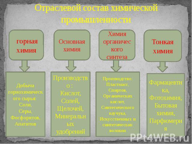 Отраслевой состав химической промышленности