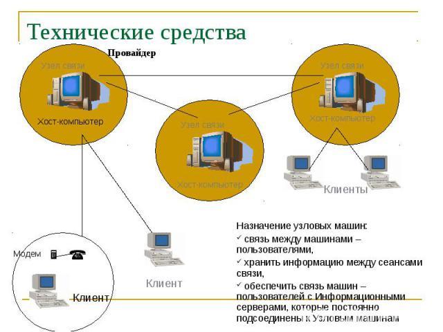 Назначение узловых машин: Назначение узловых машин: связь между машинами – пользователями, хранить информацию между сеансами связи, обеспечить связь машин – пользователей с Информационными серверами, которые постоянно подсоединены к Узловым машинам