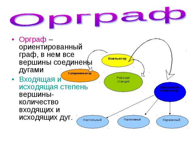 Орграф – ориентированный граф, в нем все вершины соединены дугами Орграф – ориентированный граф, в нем все вершины соединены дугами Входящая и исходящая степень вершины- количество входящих и исходящих дуг.