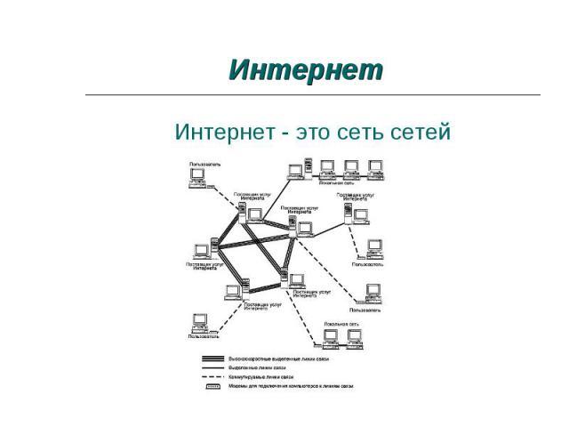 Интернет - это сеть сетей Интернет - это сеть сетей