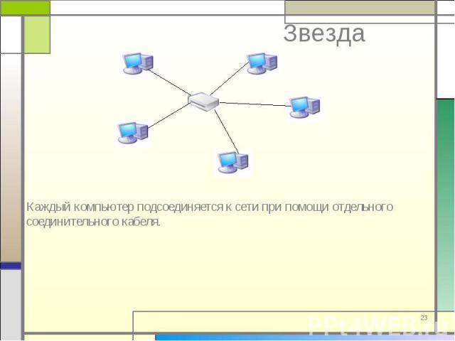 Каждый компьютер подсоединяется к сети при помощи отдельного соединительного кабеля. Каждый компьютер подсоединяется к сети при помощи отдельного соединительного кабеля.