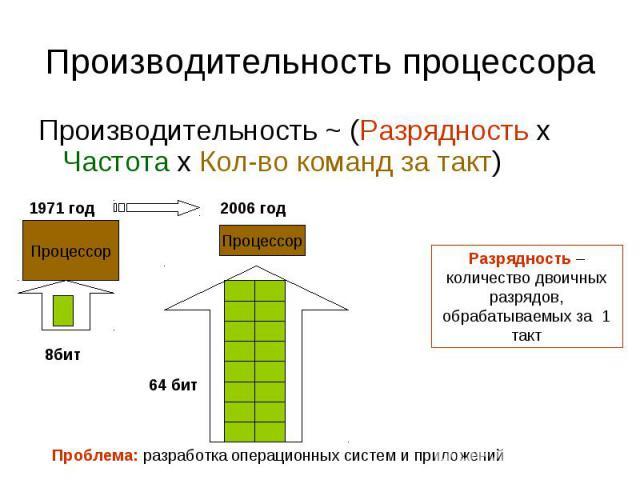 Производительность ~ (Разрядность х Частота х Кол-во команд за такт) Производительность ~ (Разрядность х Частота х Кол-во команд за такт)
