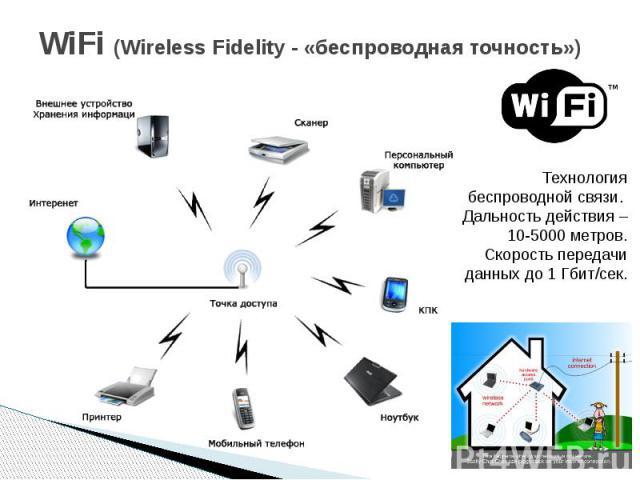 WiFi (Wireless Fidelity - «беспроводная точность»)