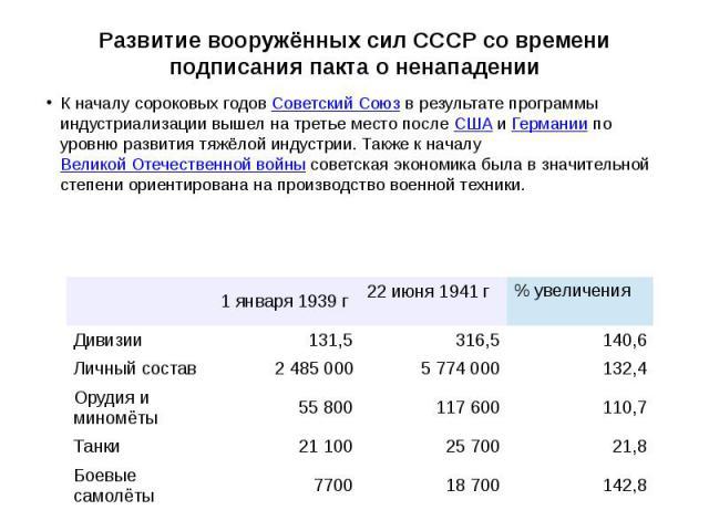 Развитие вооружённых сил СССР со времени подписания пакта о ненападении К началу сороковых годовСоветский Союзв результате программы индустриализации вышел на третье место послеСШАиГерманиипо уровню развития тяжёл…