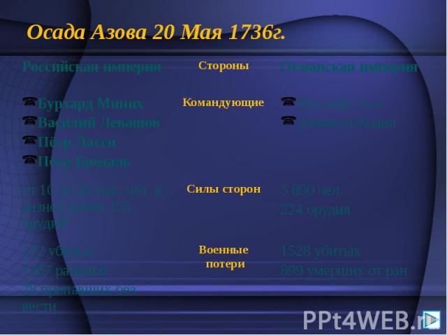 Осада Азова 20 Мая 1736г.