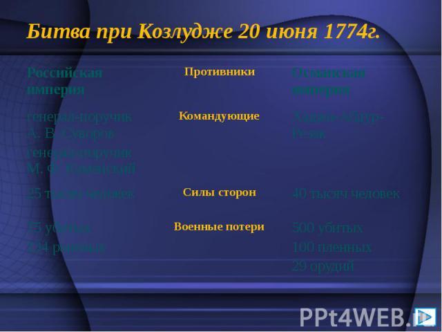 Битва при Козлудже 20 июня 1774г.