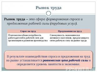 Рынок труда – это сфера формирования спроса и предложения рабочей силы (трудовых