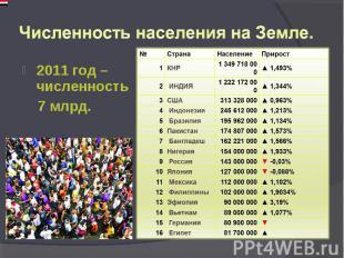 2011 год – численность 2011 год – численность 7 млрд.