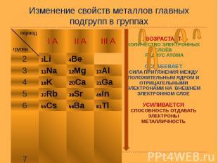 Изменение свойств металлов главных подгрупп в группах