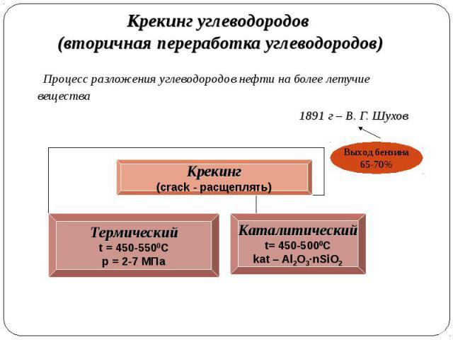 Процесс разложения углеводородов нефти на более летучие вещества Процесс разложения углеводородов нефти на более летучие вещества 1891 г – В. Г. Шухов