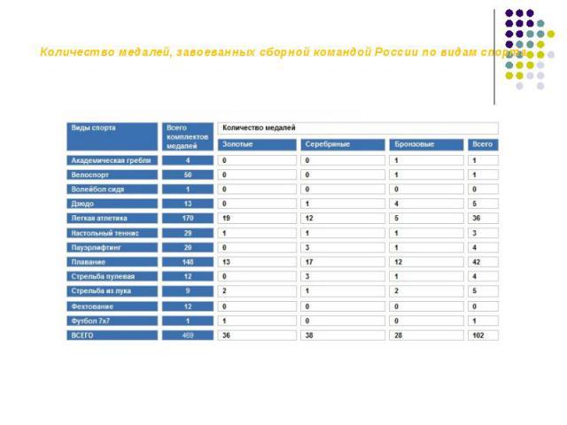 Количество медалей, завоеванных сборной командой России по видам спорта