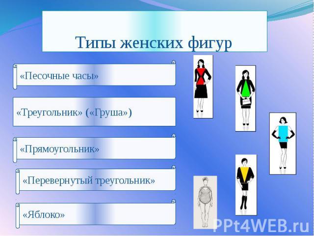 Типы женских фигур «Треугольник» («Груша»)