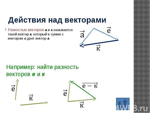Действия над векторами Разностью векторов а и с называется такой вектор к, который в сумме с вектором с дает вектор а