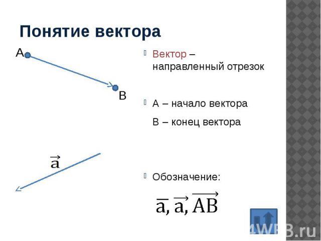 Понятие вектора Вектор – направленный отрезок А – начало вектора В – конец вектора Обозначение: