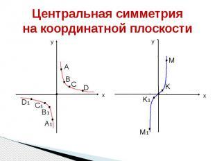 Центральная симметрия на координатной плоскости