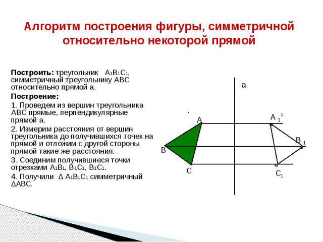 Алгоритм построения фигуры, симметричной относительно некоторой прямой Построить: треугольник А1В1С1, симметричный треугольнику АВС относительно прямой а. Построение: 1. Проведем из вершин треугольника АВС прямые, перпендикулярные прямой а. 2. Измер…