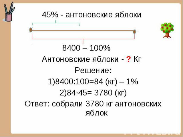 45% - антоновские яблоки 45% - антоновские яблоки 8400 – 100% Антоновские яблоки - ? Кг Решение: 8400:100=84 (кг) – 1% 84·45= 3780 (кг) Ответ: собрали 3780 кг антоновских яблок