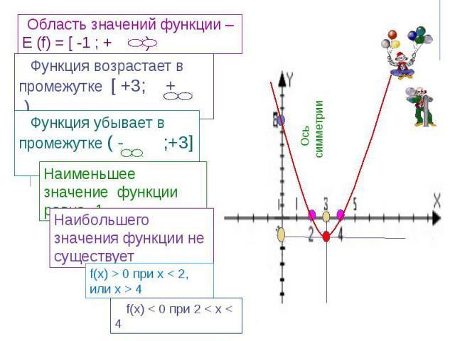 Область значений функции – Е (f) = [ -1 ; + )