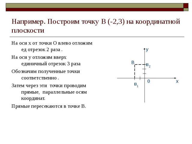 На оси х от точки О влево отложим ед отрезок 2 раза . На оси х от точки О влево отложим ед отрезок 2 раза . На оси у отложим вверх единичный отрезок 3 раза Обозначим полученные точки соответственно . Затем через эти точки проводим прямые, параллельн…