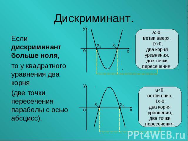 Если дискриминант больше ноля, Если дискриминант больше ноля, то у квадратного уравнения два корня (две точки пересечения параболы с осью абсцисс).