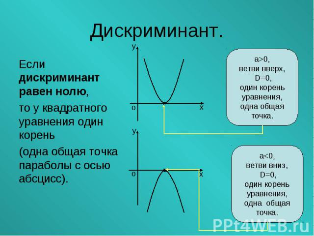 Если дискриминант равен нолю, Если дискриминант равен нолю, то у квадратного уравнения один корень (одна общая точка параболы с осью абсцисс).