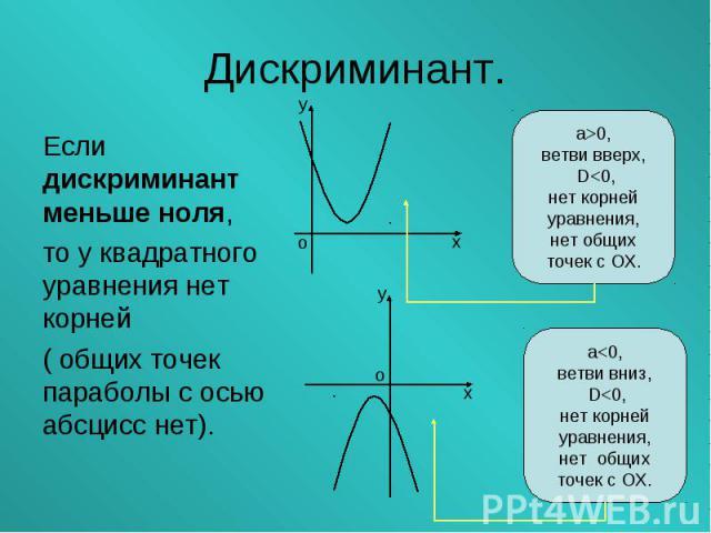 Если дискриминант меньше ноля, Если дискриминант меньше ноля, то у квадратного уравнения нет корней ( общих точек параболы с осью абсцисс нет).