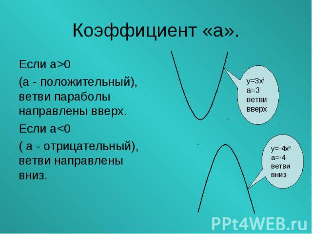 Если а>0 Если а>0 (а - положительный), ветви параболы направлены вверх. Если а<0 ( а - отрицательный), ветви направлены вниз.