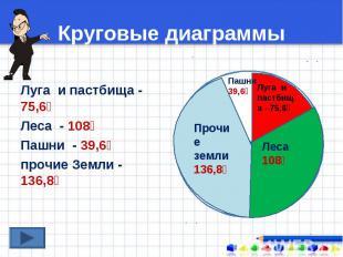 Луга и пастбища - 75,6⁰ Леса - 108⁰ Пашни - 39,6⁰ прочие Земли - 136,8⁰