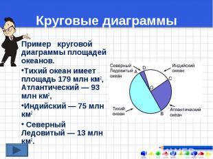 Пример круговой диаграммы площадей океанов. Пример круговой диаграммы площадей о