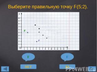 Выберите правильную точку F(5;2).