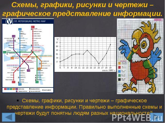 Схемы, графики, рисунки и чертежи – графическое представление информации. Правильно выполненные схемы и чертежи будут понятны людям разных национальностей. Схемы, графики, рисунки и чертежи – графическое представление информации. Правильно выполненн…