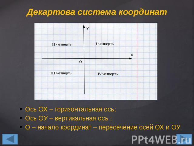 Декартова система координат Ось ОХ – горизонтальная ось; Ось ОУ – вертикальная ось ; О – начало координат – пересечение осей ОХ и ОУ.