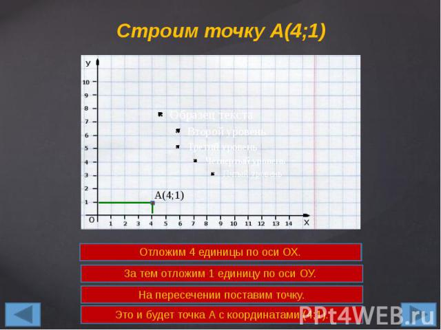 Строим точку А(4;1)