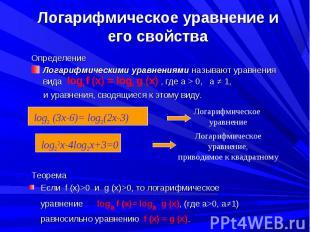 Определение Определение Логарифмическими уравнениями называют уравнения вида log