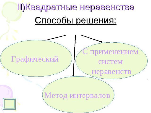 II)Квадратные неравенства II)Квадратные неравенства Способы решения: