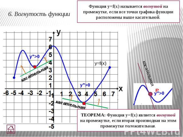 6. Вогнутость функции