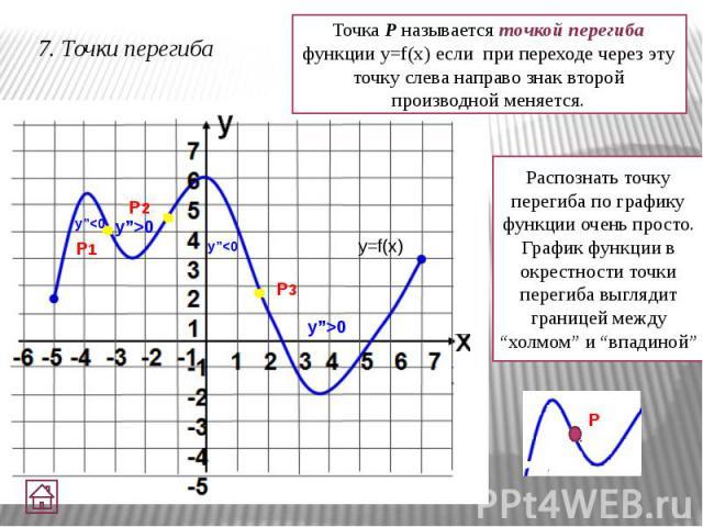 7. Точки перегиба P1