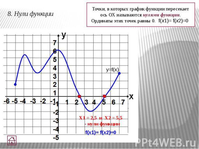 8. Нули функции