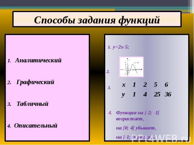 Способы задания функций 1. Аналитический 2. Графический 3. Табличный 4. Описательный