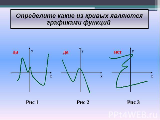Определите какие из кривых являются графиками функций