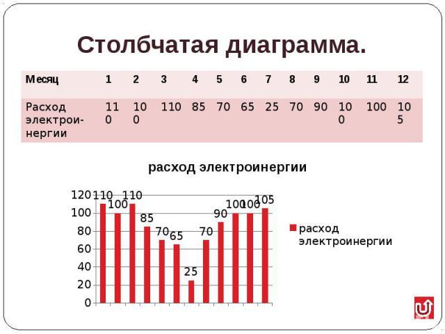 Столбчатая диаграмма.