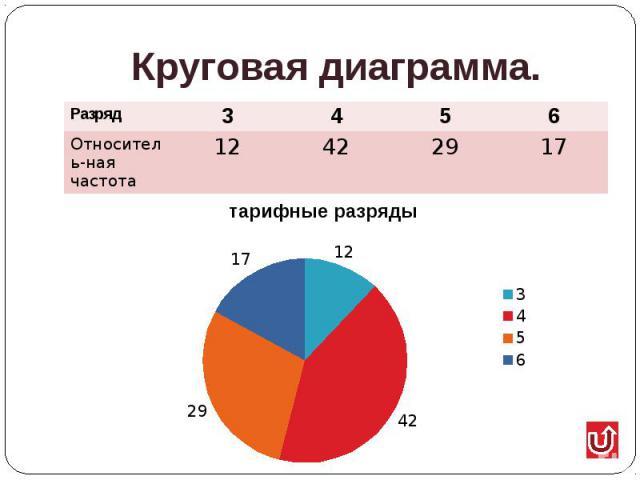 Круговая диаграмма.